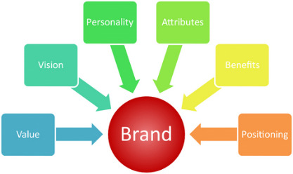 Brand's Position