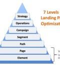 Best Page Optimization