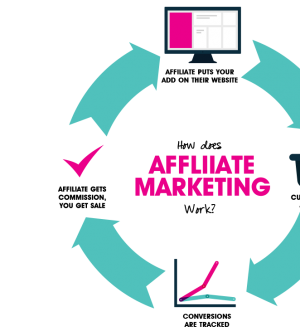 affiliate marketing programs for small businesses