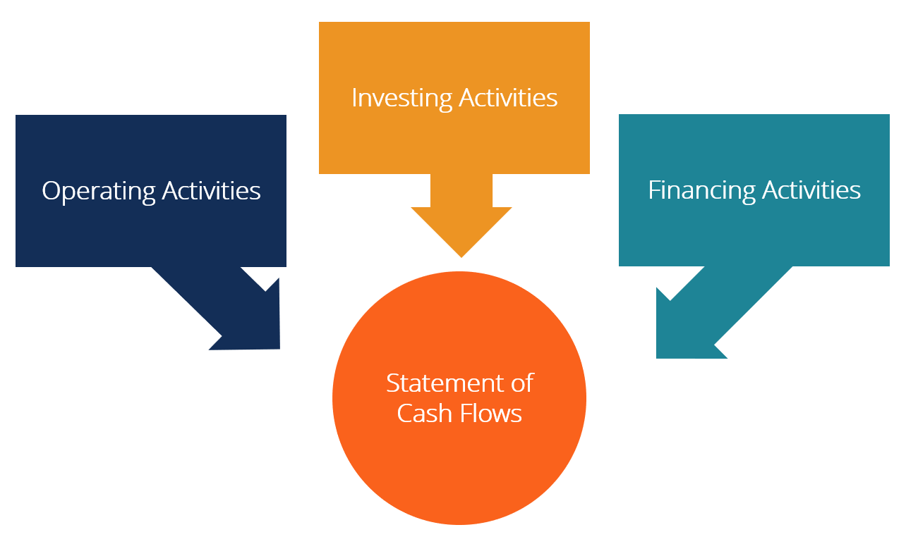 Guide to Increasing Business Cash