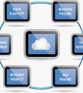 Benefits of Migrating to Cloud Hosting