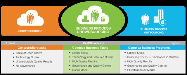 Crowdsource Platform