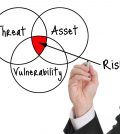 Cyber Security Risk Assessment