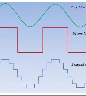 online square wave inverters