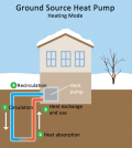 Benefits And Working Of Ground Source Heat Pumps