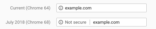 SSL Certificate Really Important