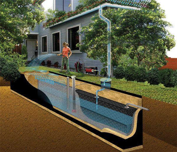 Home Rainwater Tanks